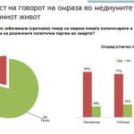 Анкета: Се зголемува говорот на омраза меѓу политичарите и поддржувачите на политичките партии