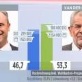 Александар ван дер Белен нов претседател на Австрија