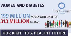Светски ден на дијабетесот